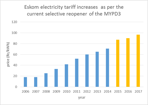 Electricity price increases