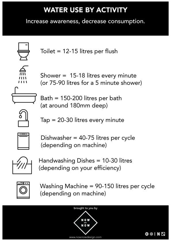 water use by activity